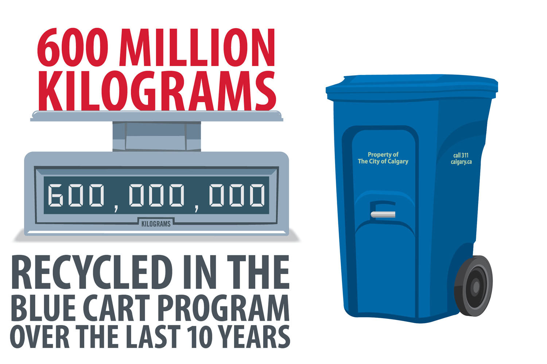 Blue Cart Recycling Program