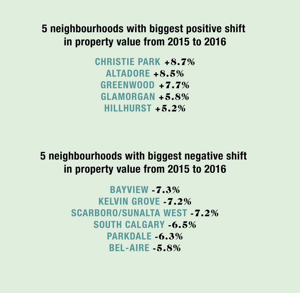 Source: City of Calgary Property Assessment and Market Report 2015 and City of Calgary Property Assessment and Market Report 2016.